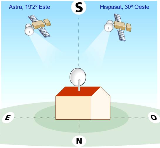 posicionsatelites ¿Cómo orientarse mirando una antena parabólica?