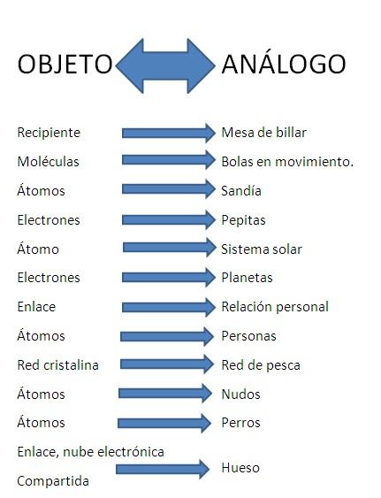 ejemplo analogías ¿Podemos prescindir de las analogías cuando hablamos de ciencia?