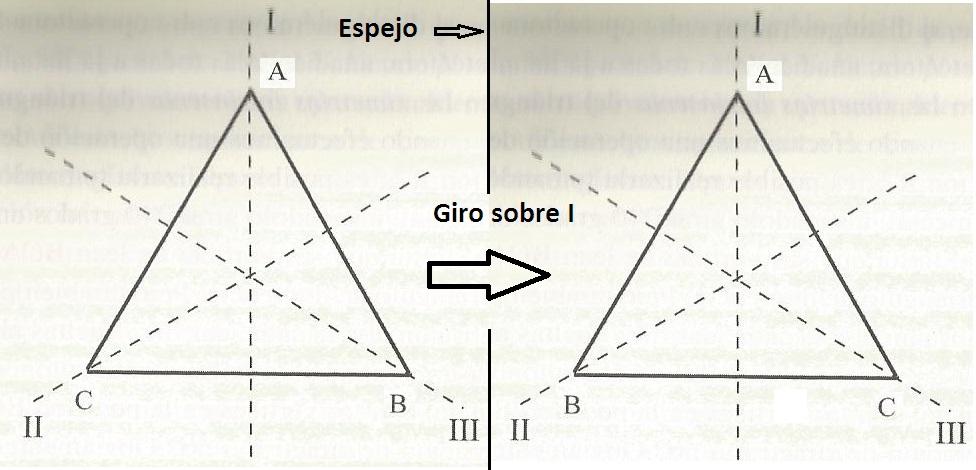 giro sobre I ¿Te sabes la tabla de multiplicar...del triángulo equilátero?
