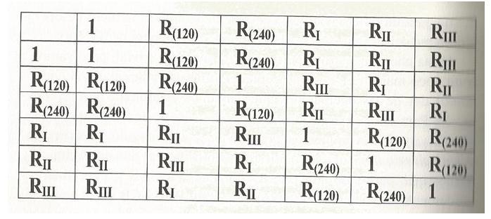 tabla de multiplicar del triángulo. ¿Te sabes la tabla de multiplicar...del triángulo equilátero?
