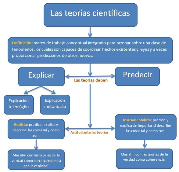 las teorías científicas2 Cosas que habría que saber antes de estudiar ciencia (III): Las teorías científicas.