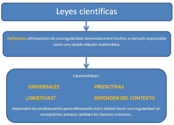 leyes científicas Cosas que habría que saber antes de estudiar ciencia (IV): Las leyes científicas.