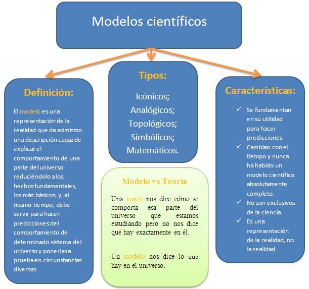 modelos científicos Cosas que habría que saber antes de estudiar ciencia (VI): Los modelos científicos.