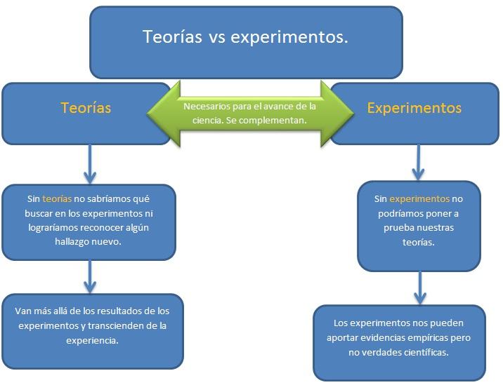 teorías vs experimentos1 Cosas que habría que saber antes de estudiar ciencia (VII): Teorías vs experimentos.