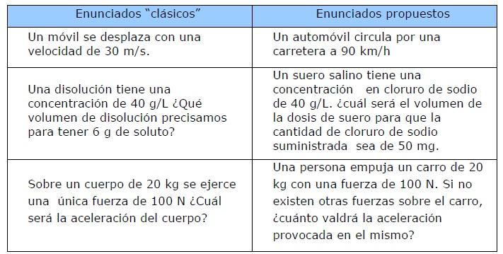 ejemplo ejercicios El salto de Falete y la contextualización en el aula.