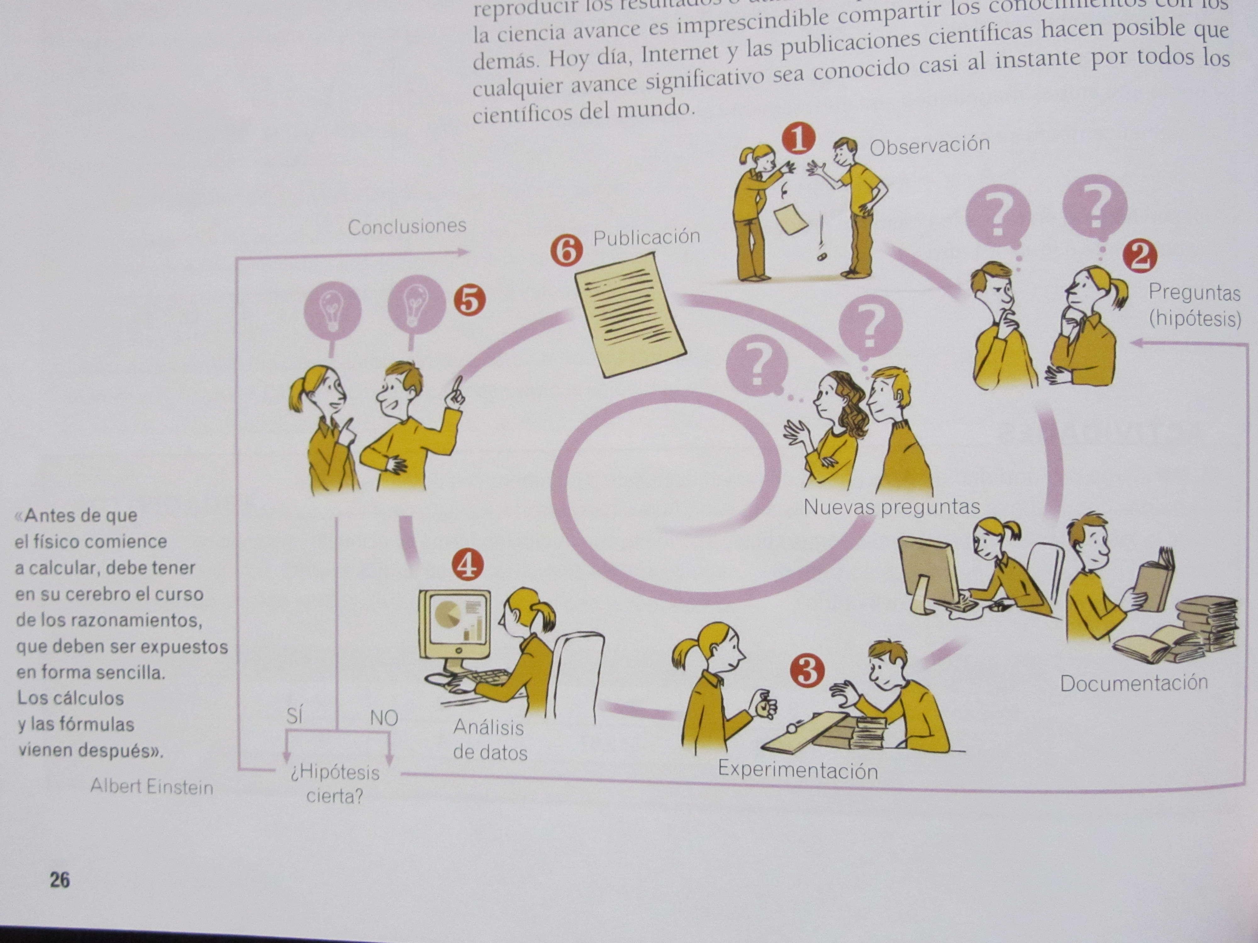 método científico Cosas que habría que saber antes de estudiar ciencia (IX): El inexistente método científico.