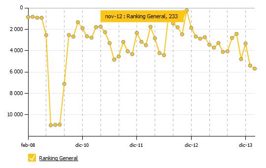 ranking general Cienciaonline cumple 7 años.