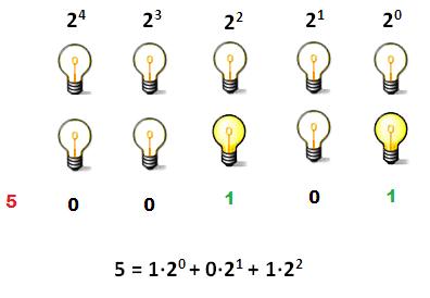 código binario base 21 Información, probabilidad, bits, el juego de las preguntas y las entropías.