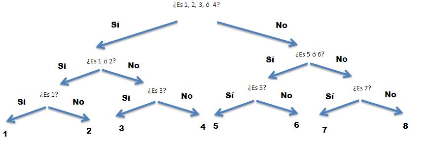 juego de las preguntas Información, probabilidad, bits, el juego de las preguntas y las entropías.