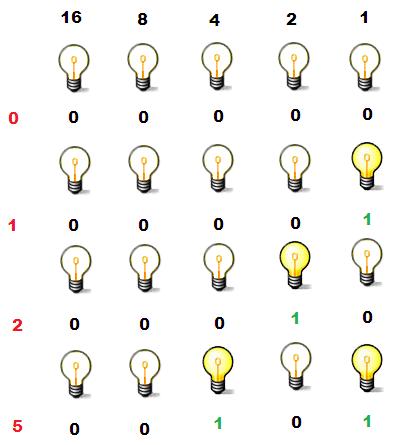 números código binario Información, probabilidad, bits, el juego de las preguntas y las entropías.