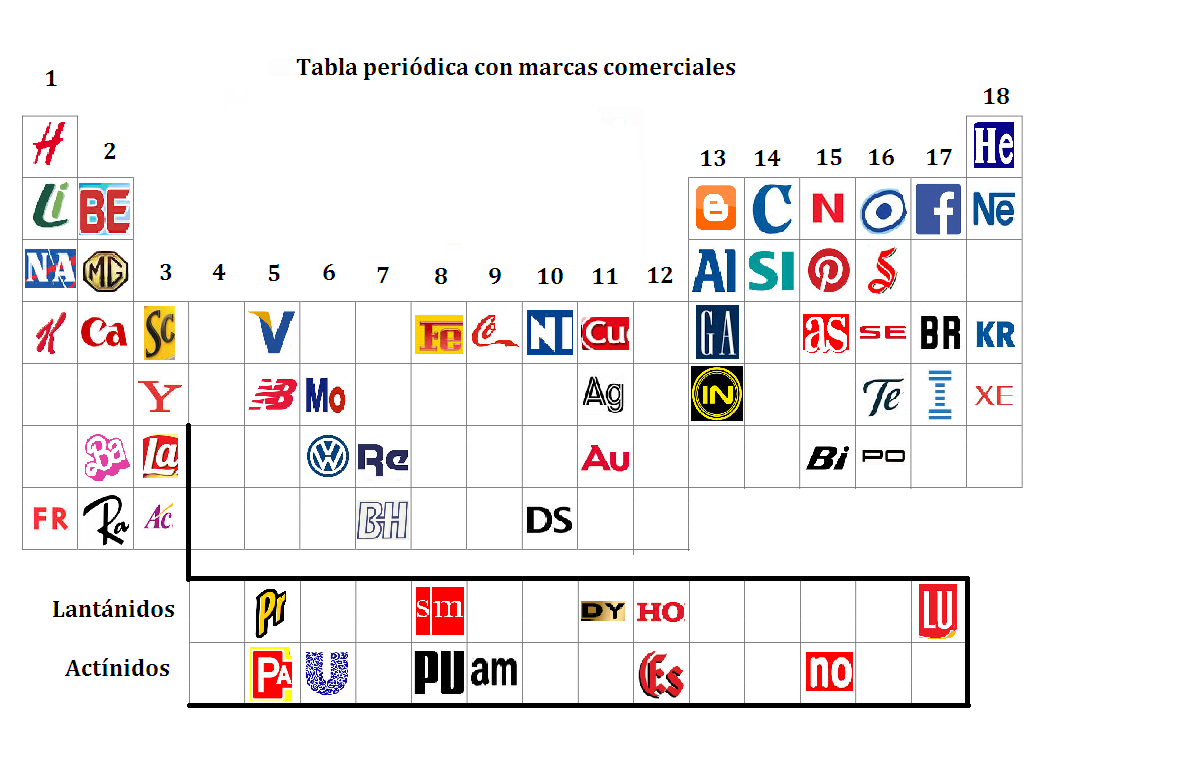tabla periódica marcas comerciales Tabla periódica con marcas comerciales.