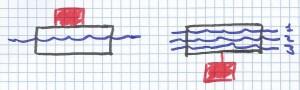flotabilidad 300x90 Cuestiones para saber si alguien sabe física sin cálculos (III).