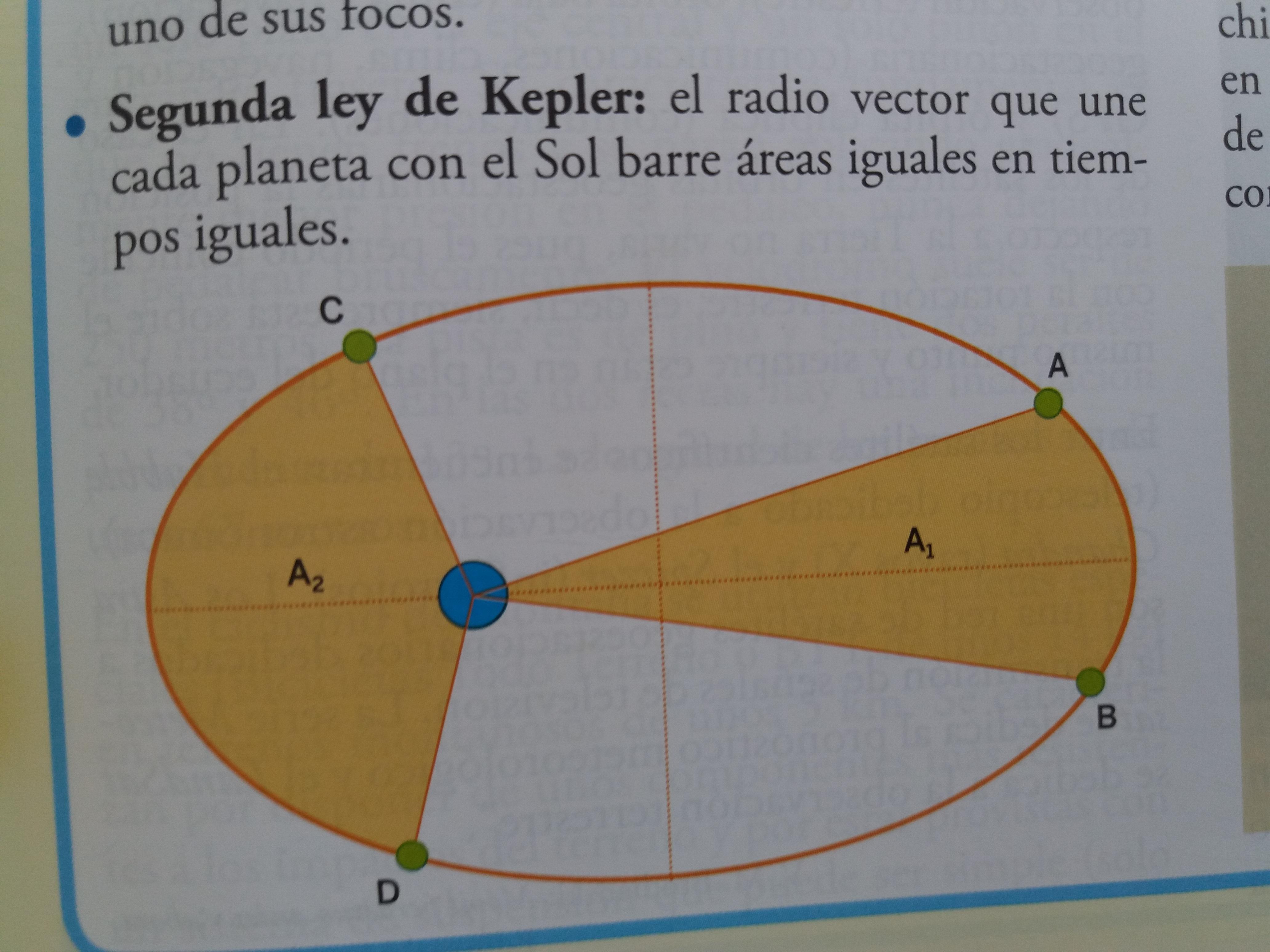 20190214 143556 Libros de texto (III): las elipses de Kepler.