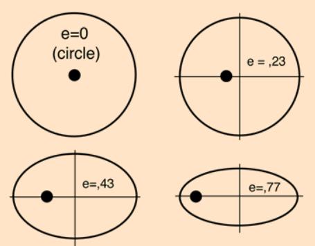 ejemplos de excentricidades Libros de texto (III): las elipses de Kepler.