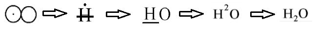 evolución nomenclatura agua El Coyote no conoció a Justus von Liebig.