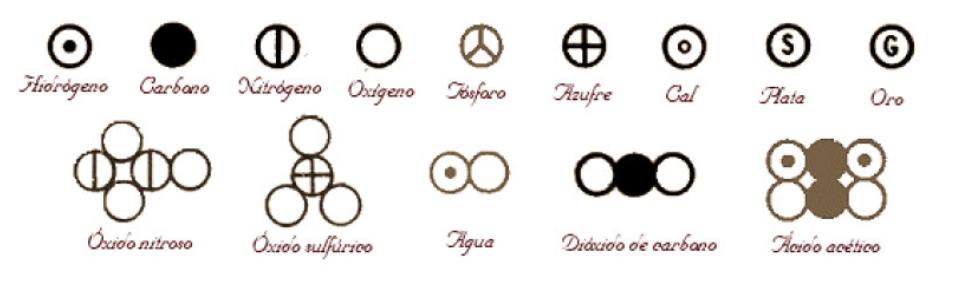 símbolos usados por Dalton El Coyote no conoció a Justus von Liebig.